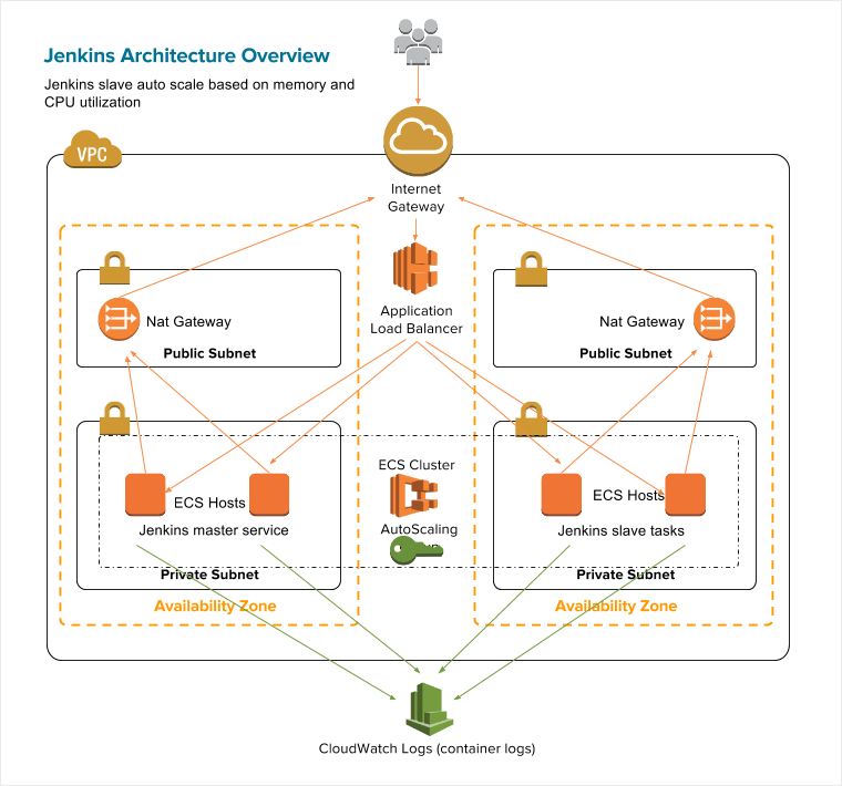 Continuous delivery using Jenkins DSL , KMS, ECS, and