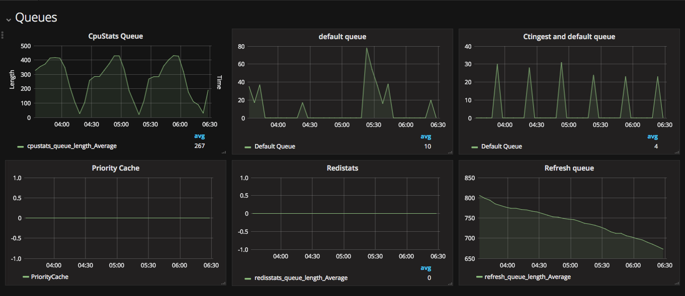 grafana-dashboard-for-celery-visualizing