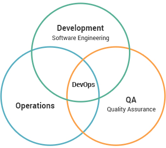 devops-competency-blog-image