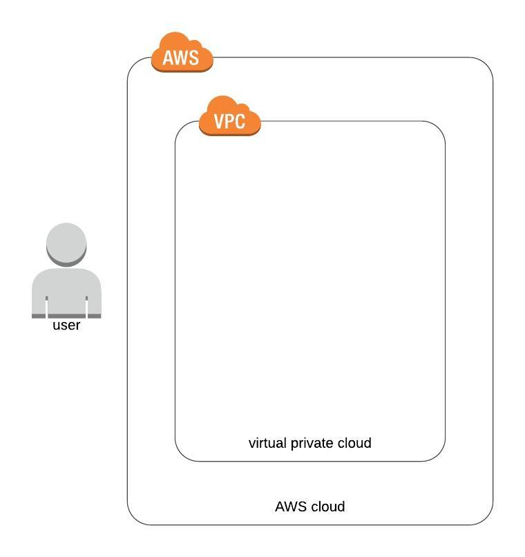 fine-grained-aws-organizations-image2