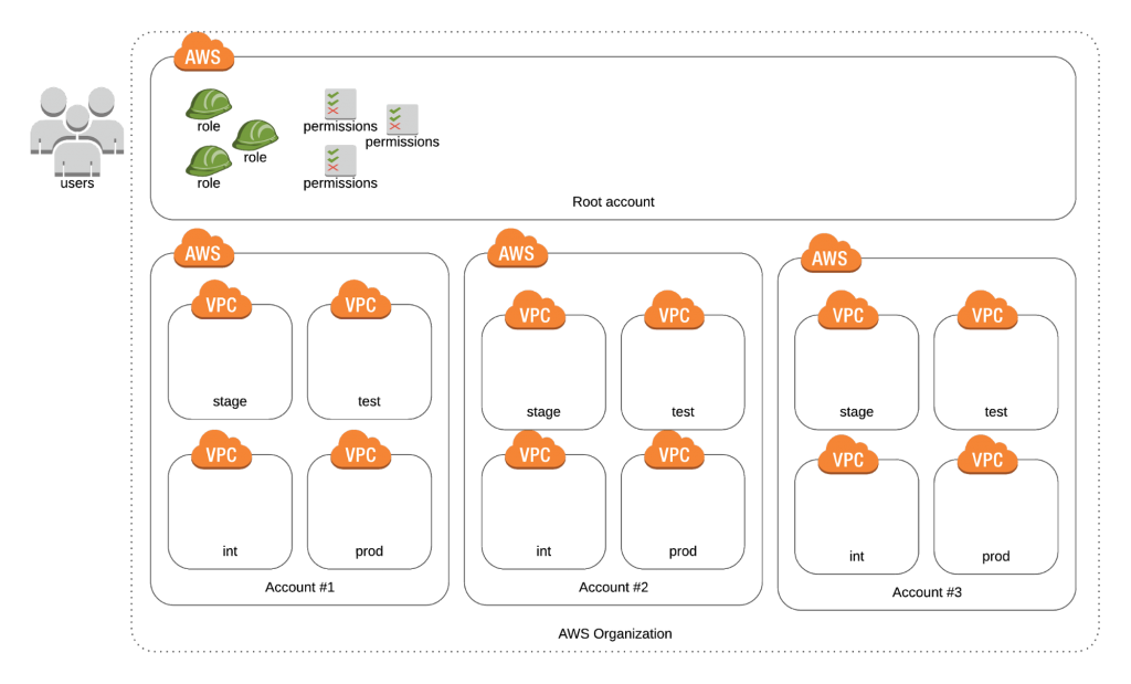 fine-grained-aws-organizations-image5
