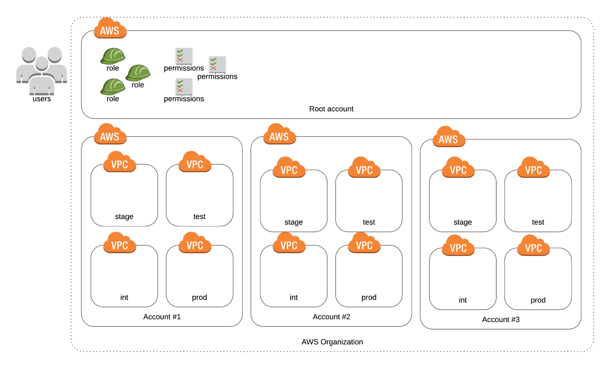 How to Achieve Fine-Grained Control with AWS Organizations