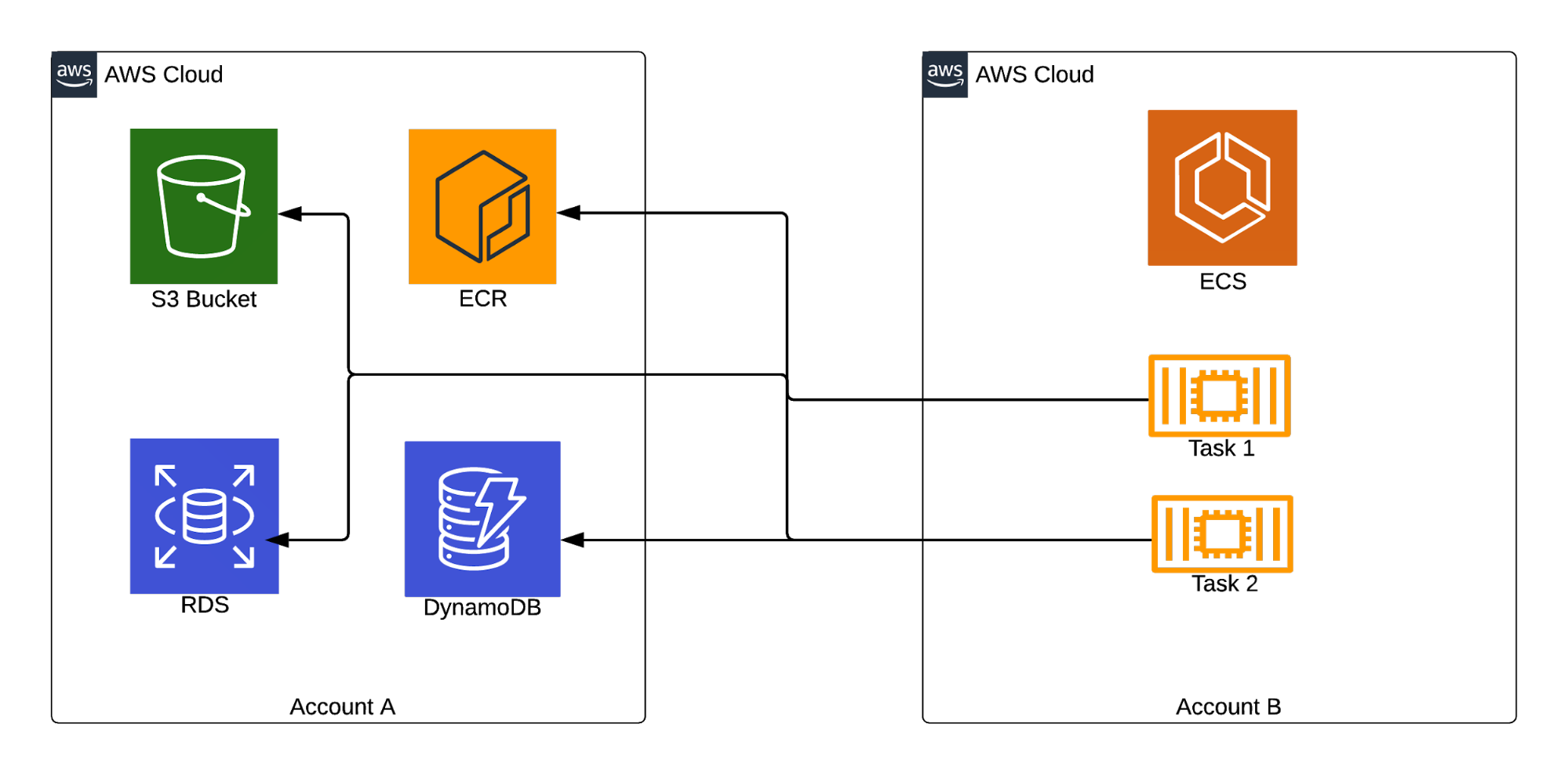 Share cloud resources across AWS accounts | AWS IAM | nClouds