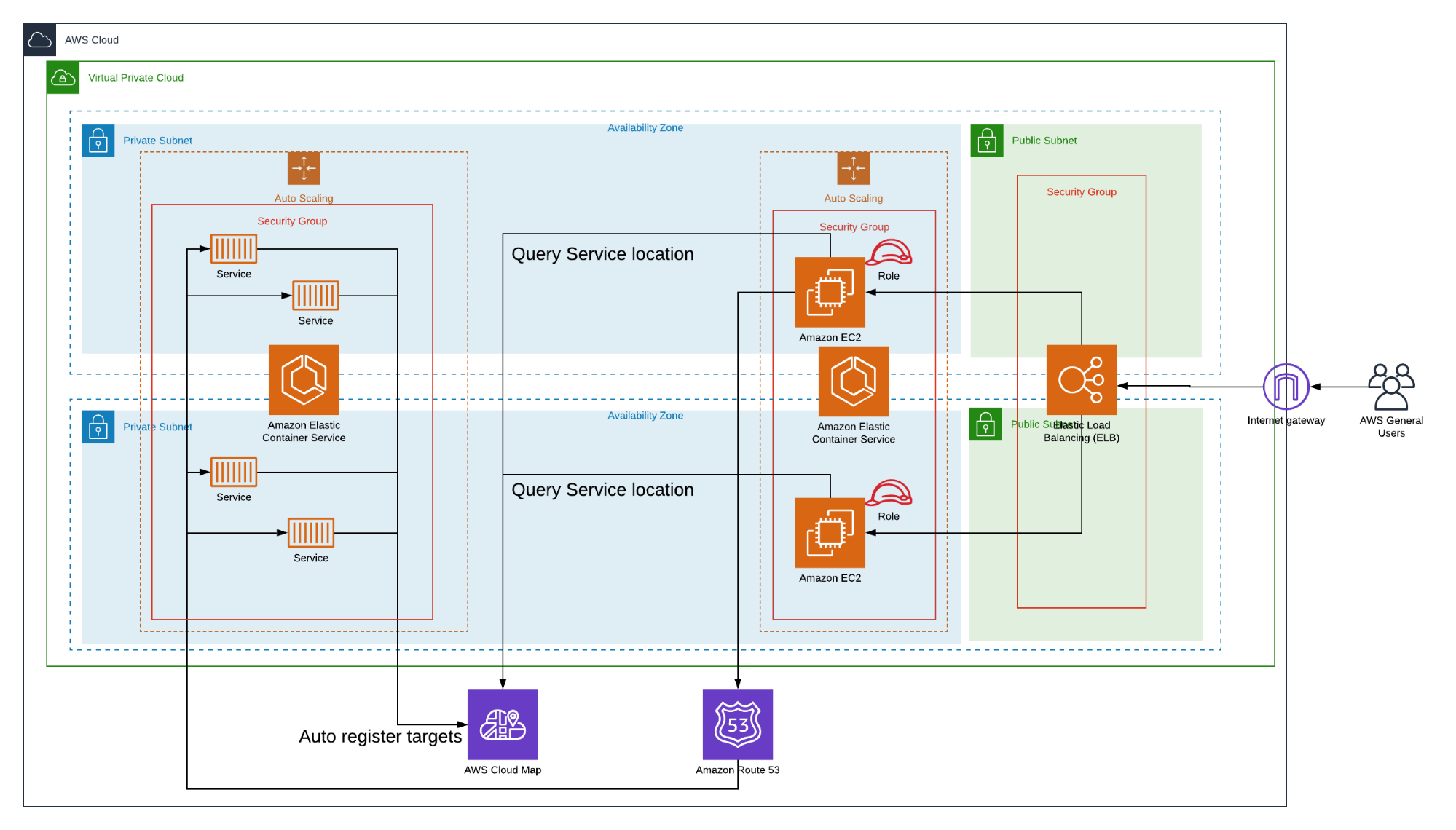 Improve App Availability Engineering Productivity With Aws Cloud Map