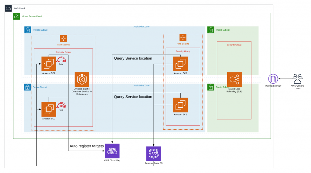 11Improve microservices-based-application-71619