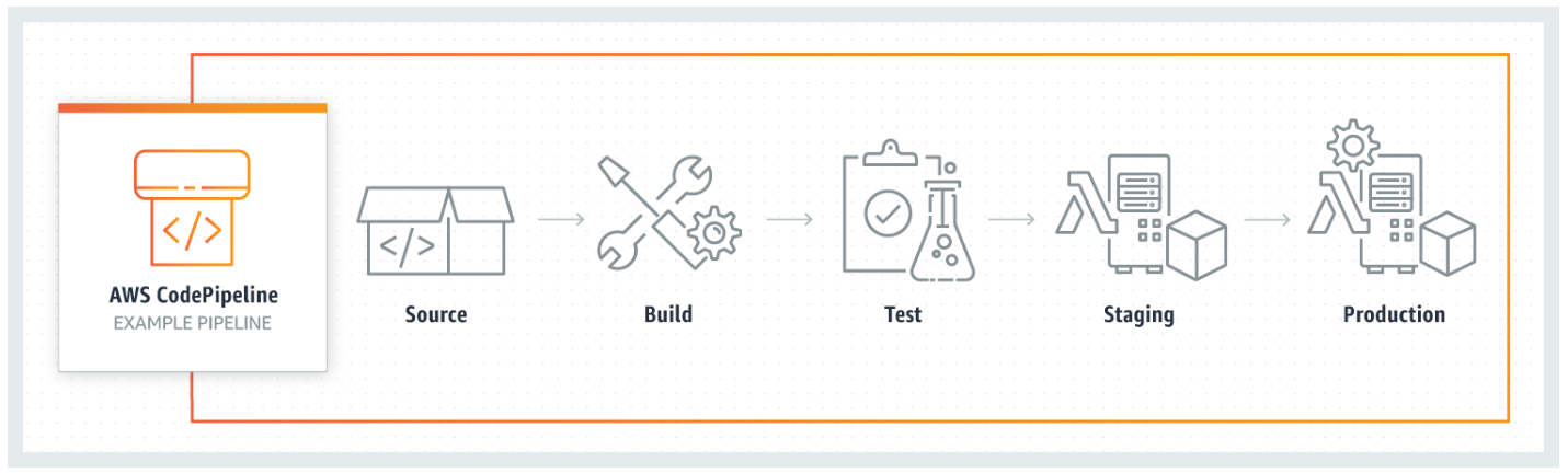 Accelerate CI/CD pipeline with AWS CodePipeline & AWS CodeBuild