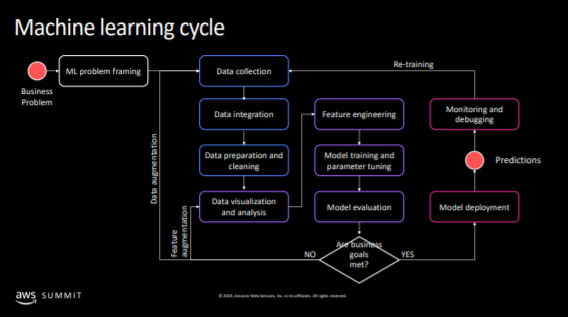 machine learning model cycle